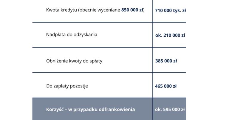 Kwota kredytu 710 000 zl obecnie wyceniane 850 000 zl 11